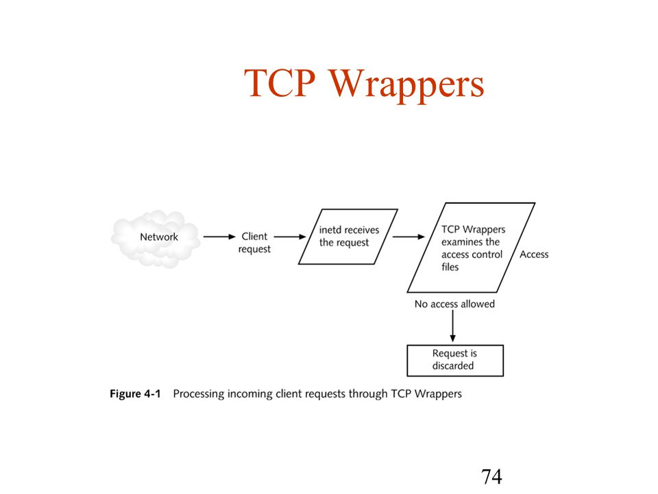 74 TCP Wrappers