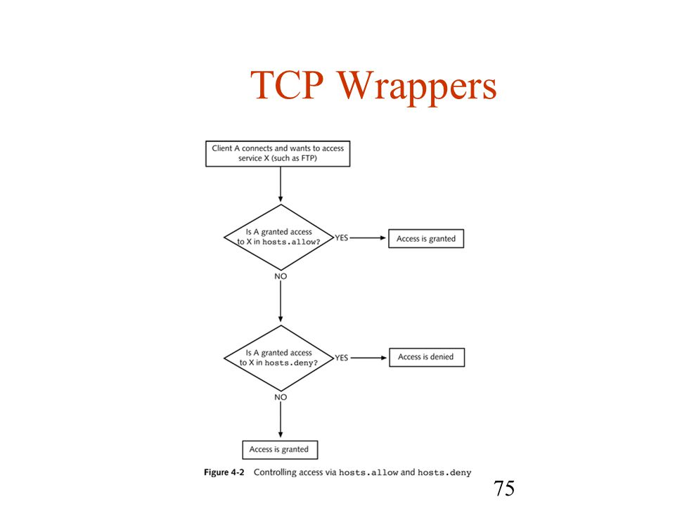 75 TCP Wrappers