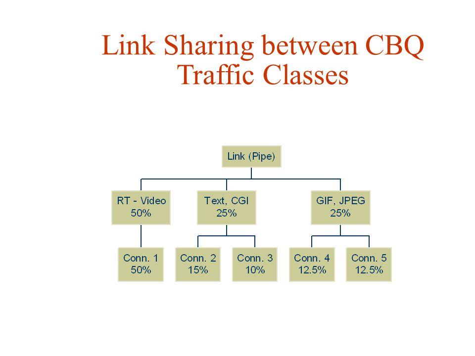 Link Sharing between CBQ Traffic Classes