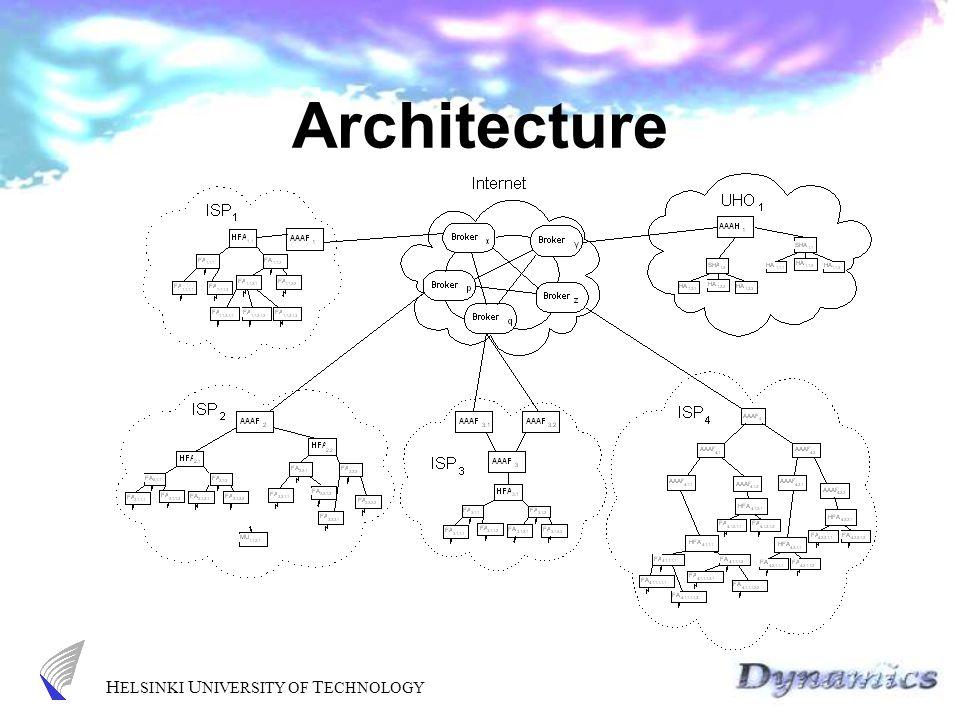 H ELSINKI U NIVERSITY OF T ECHNOLOGY Architecture