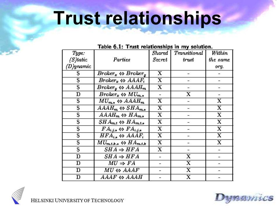 H ELSINKI U NIVERSITY OF T ECHNOLOGY Trust relationships H ELSINKI U NIVERSITY OF T ECHNOLOGY