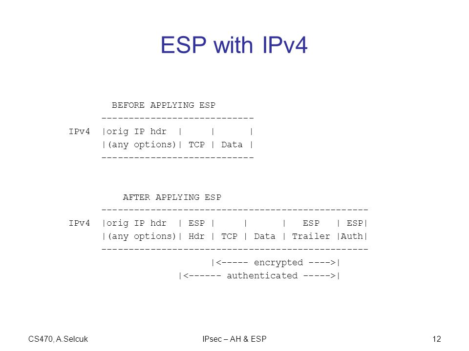 CS470, A.SelcukIPsec – AH & ESP12 ESP with IPv4 BEFORE APPLYING ESP ---------------------------- IPv4 |orig IP hdr | | | |(any options)| TCP | Data | ---------------------------- AFTER APPLYING ESP ------------------------------------------------- IPv4 |orig IP hdr | ESP | | | ESP | ESP| |(any options)| Hdr | TCP | Data | Trailer |Auth| ------------------------------------------------- | |