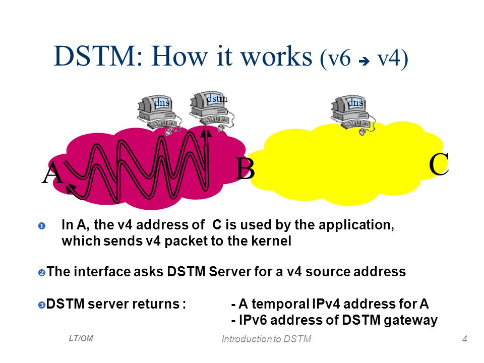 LT/OM Introduction to DSTM4 DSTM: How it works (v6  v4) A B C dns dstm  In A, the v4 address of C is used by the application, which sends v4 packet to the kernel  The interface asks DSTM Server for a v4 source address  DSTM server returns : - A temporal IPv4 address for A - IPv6 address of DSTM gateway