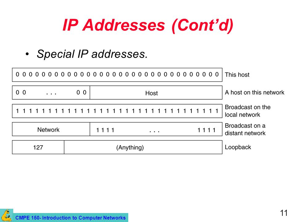 CMPE 150- Introduction to Computer Networks 11 IP Addresses (Cont'd) Special IP addresses.