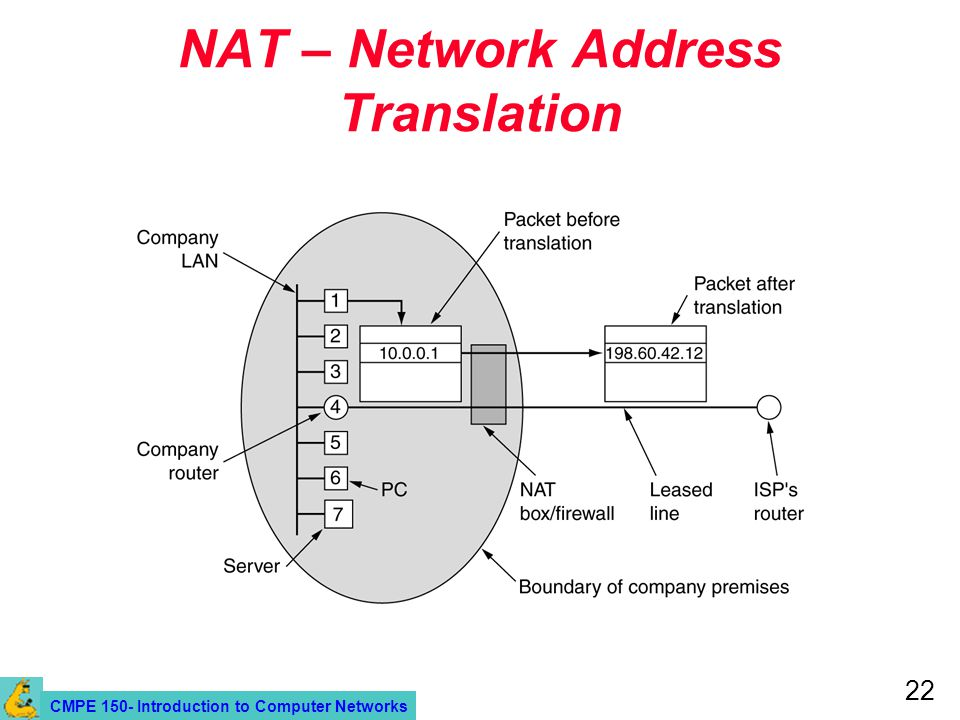 CMPE 150- Introduction to Computer Networks 22 NAT – Network Address Translation