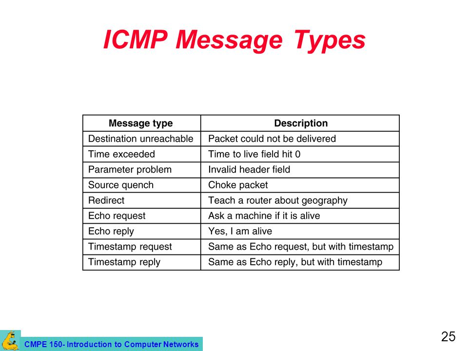CMPE 150- Introduction to Computer Networks 25 ICMP Message Types 5-61