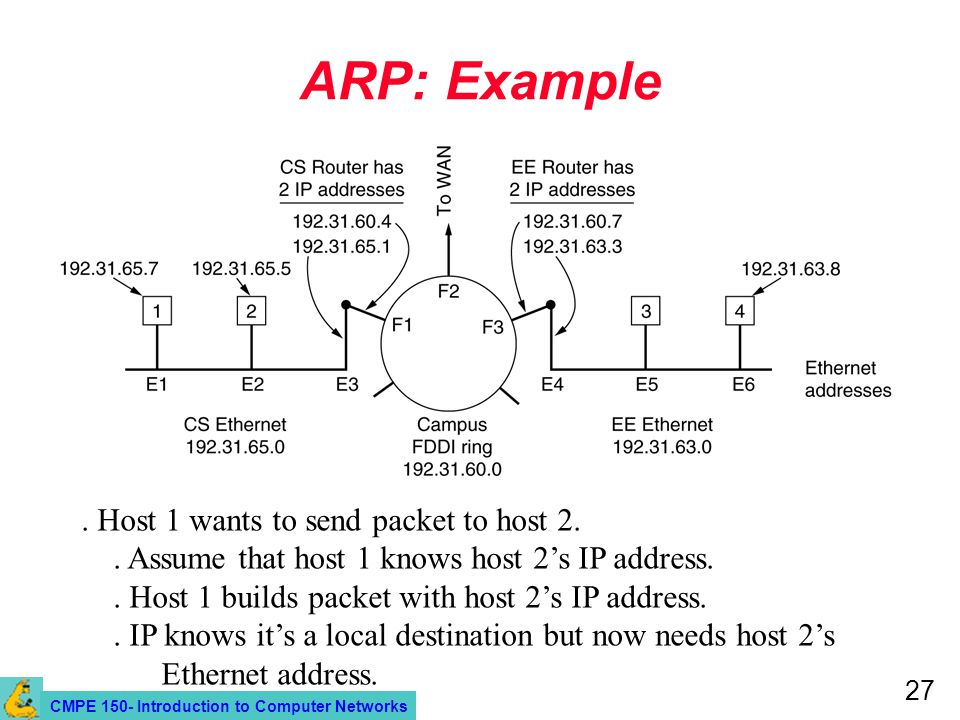 CMPE 150- Introduction to Computer Networks 27 ARP: Example. Host 1 wants to send packet to host 2.. Assume that host 1 knows host 2's IP address.. Ho