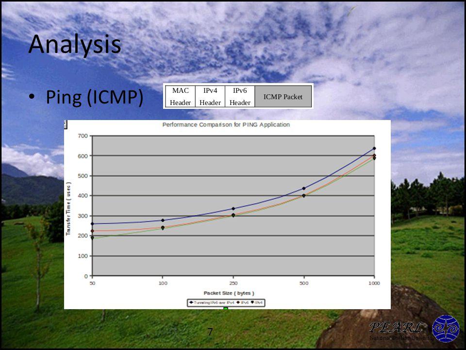 National Chi Nan University Analysis Ping (ICMP) 7
