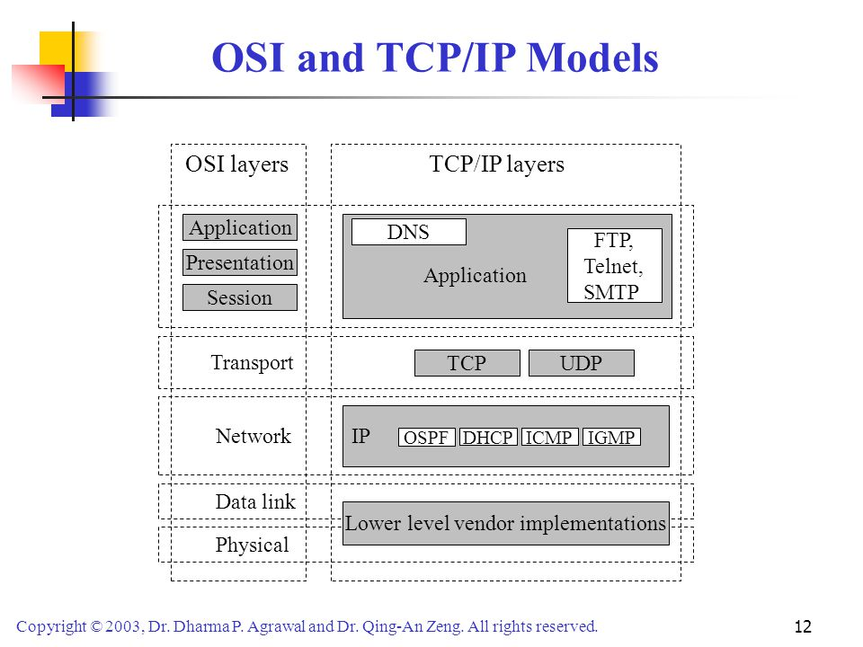 Copyright © 2003, Dr. Dharma P. Agrawal and Dr. Qing-An Zeng. All rights reserved. 12 OSI and TCP/IP Models OSI layersTCP/IP layers Application Presen