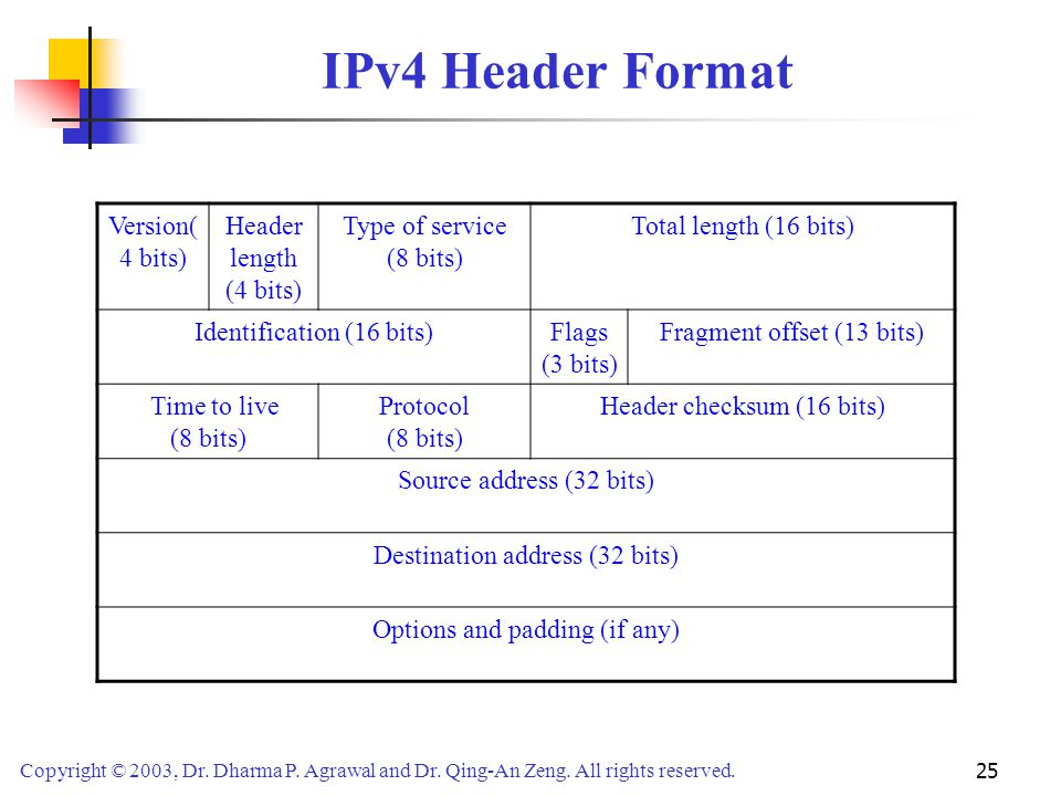 Copyright © 2003, Dr. Dharma P. Agrawal and Dr. Qing-An Zeng. All rights reserved. 25 IPv4 Header Format Version( 4 bits) Header length (4 bits) Type