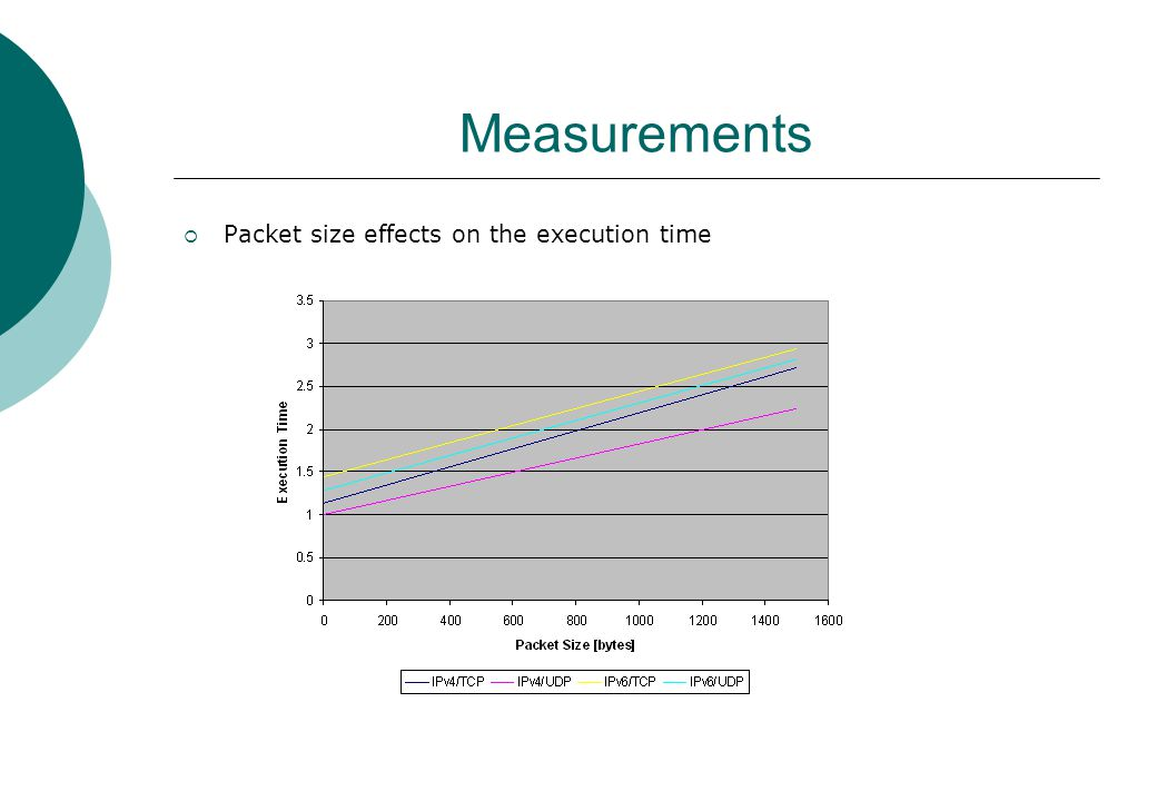 Measurements  Packet size effects on the execution time
