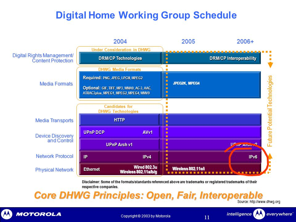 11 Copyright © 2003 by Motorola Digital Home Working Group Schedule IPv6 UPnP Arch v2 DRM/CP Interoperability Physical Network Network Protocol Device