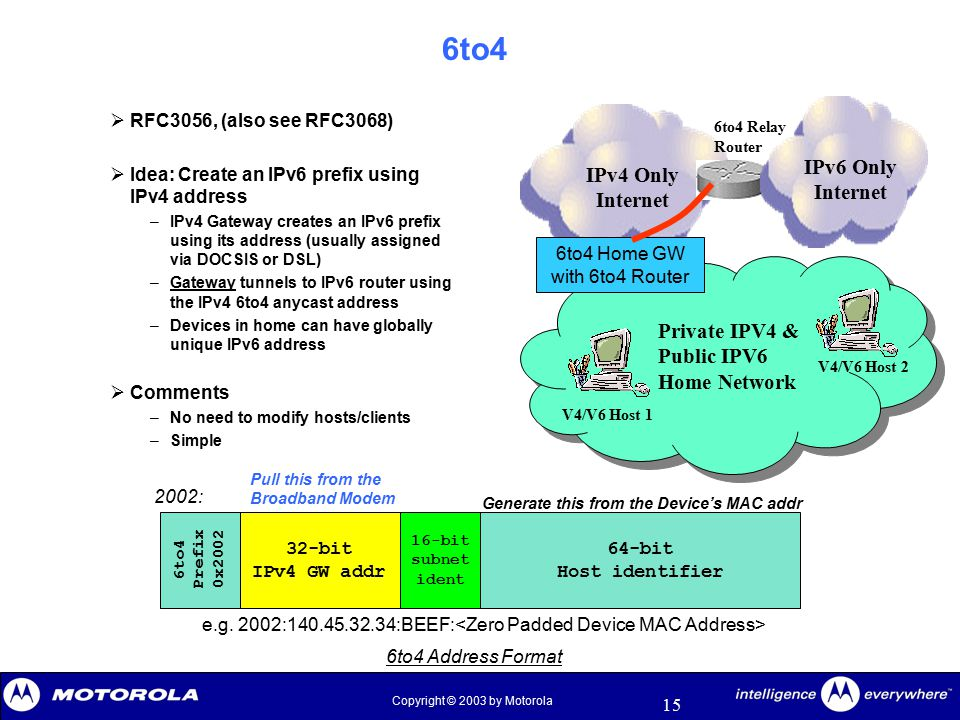 15 Copyright © 2003 by Motorola 6to4  RFC3056, (also see RFC3068)  Idea: Create an IPv6 prefix using IPv4 address –IPv4 Gateway creates an IPv6 pref
