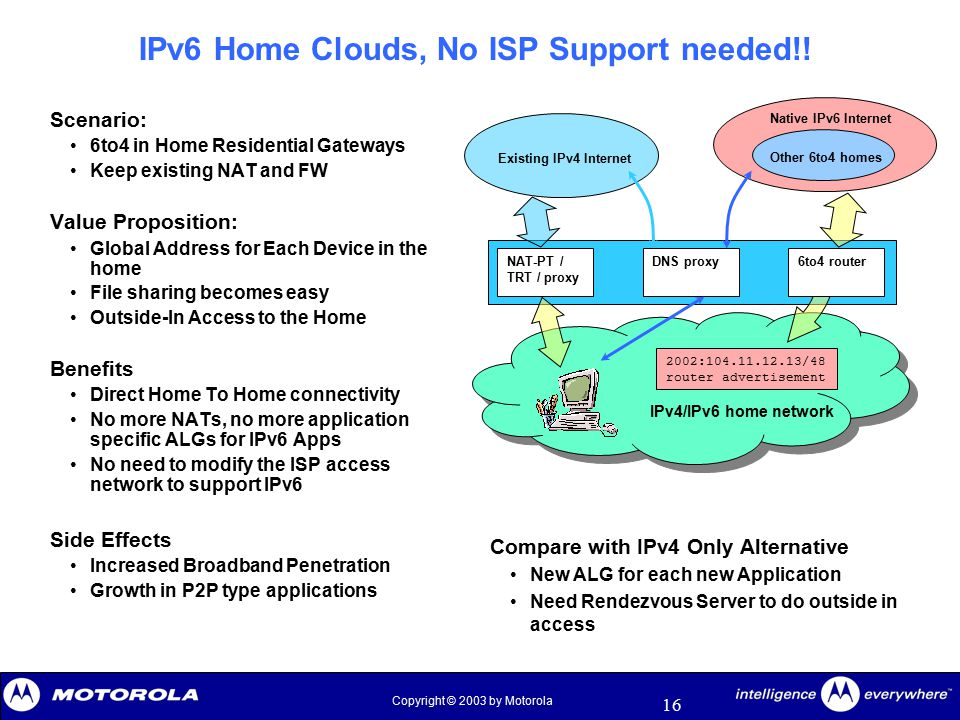 16 Copyright © 2003 by Motorola IPv6 Home Clouds, No ISP Support needed!! Scenario: 6to4 in Home Residential Gateways Keep existing NAT and FW Value P