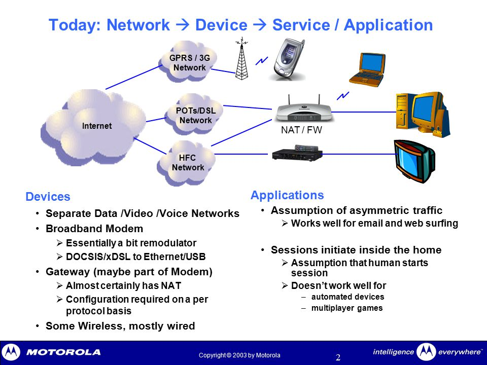 2 Copyright © 2003 by Motorola Today: Network  Device  Service / Application Devices Separate Data /Video /Voice Networks Broadband Modem  Essentia