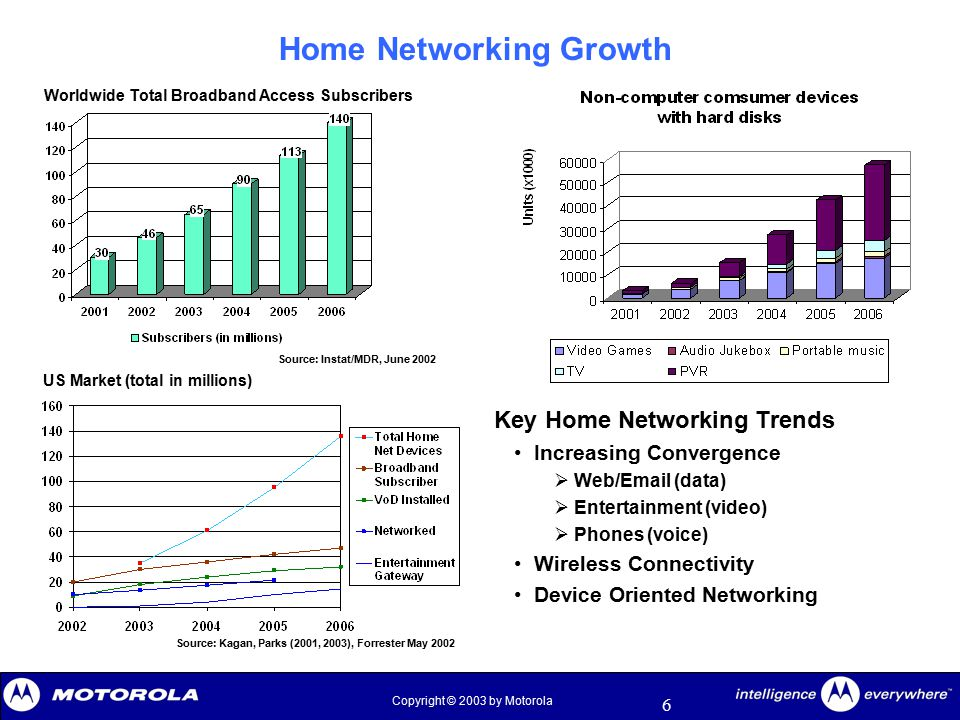 6 Copyright © 2003 by Motorola Home Networking Growth Key Home Networking Trends Increasing Convergence  Web/Email (data)  Entertainment (video)  P