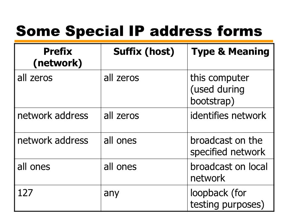 Some Special IP address forms Prefix (network) Suffix (host)Type & Meaning all zeros this computer (used during bootstrap) network addressall zerosidentifies network network addressall onesbroadcast on the specified network all ones broadcast on local network 127anyloopback (for testing purposes)