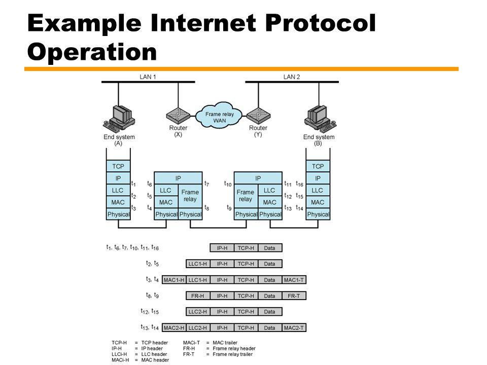 Example Internet Protocol Operation