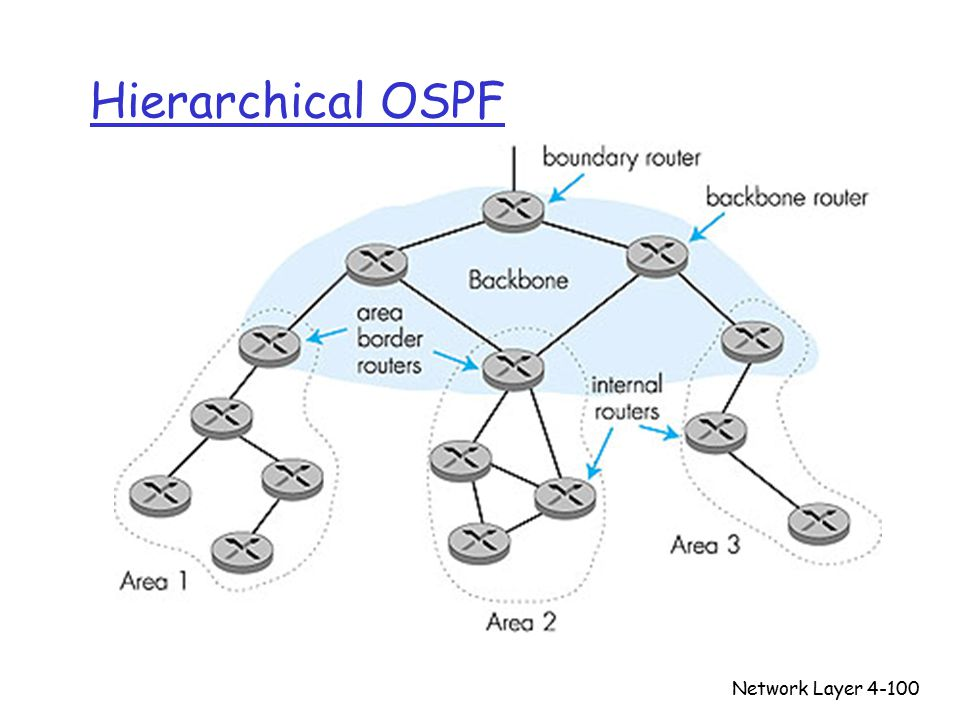 Network Layer4-100 Hierarchical OSPF