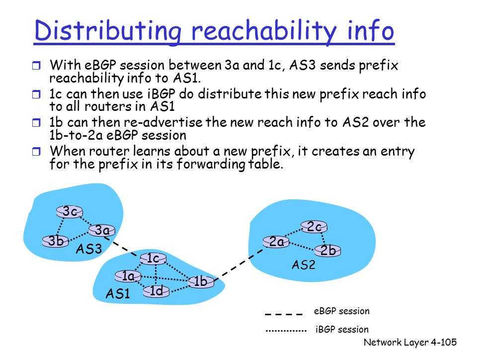 Network Layer4-105 Distributing reachability info r With eBGP session between 3a and 1c, AS3 sends prefix reachability info to AS1.