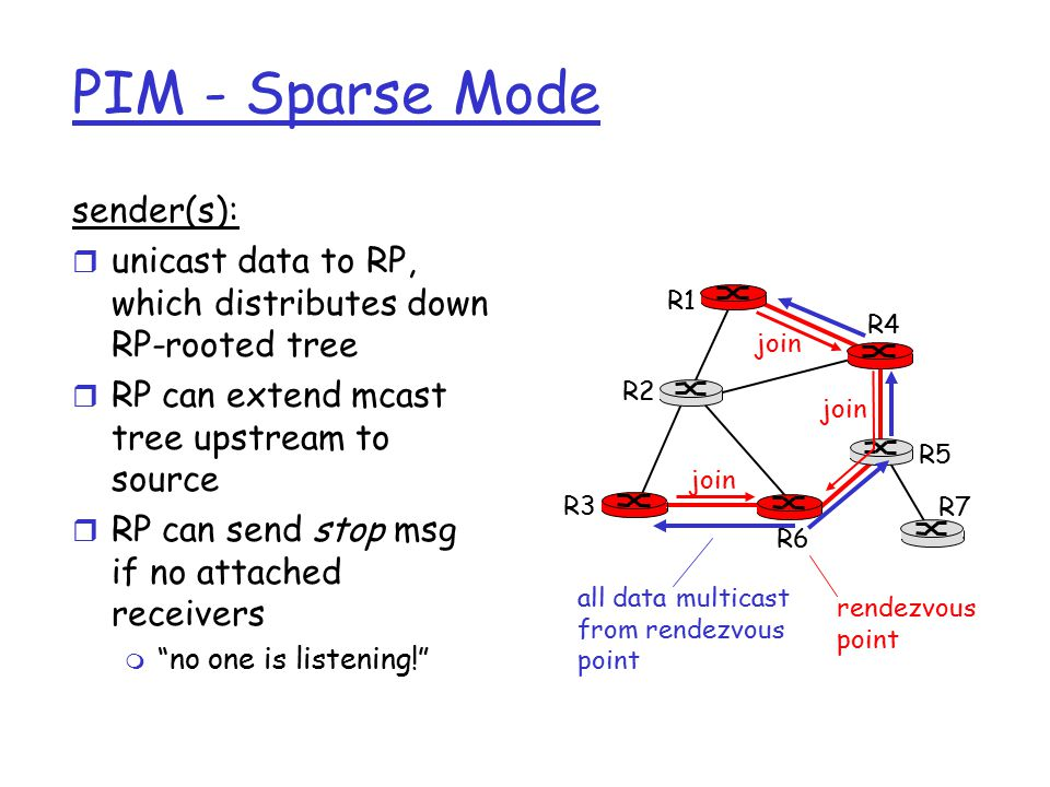 PIM - Sparse Mode sender(s): r unicast data to RP, which distributes down RP-rooted tree r RP can extend mcast tree upstream to source r RP can send stop msg if no attached receivers m no one is listening! R1 R2 R3 R4 R5 R6 R7 join all data multicast from rendezvous point rendezvous point