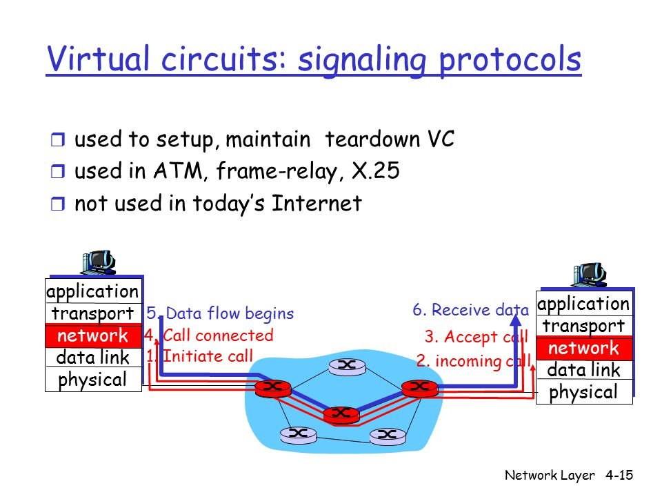Network Layer4-15 Virtual circuits: signaling protocols r used to setup, maintain teardown VC r used in ATM, frame-relay, X.25 r not used in today's Internet application transport network data link physical application transport network data link physical 1.