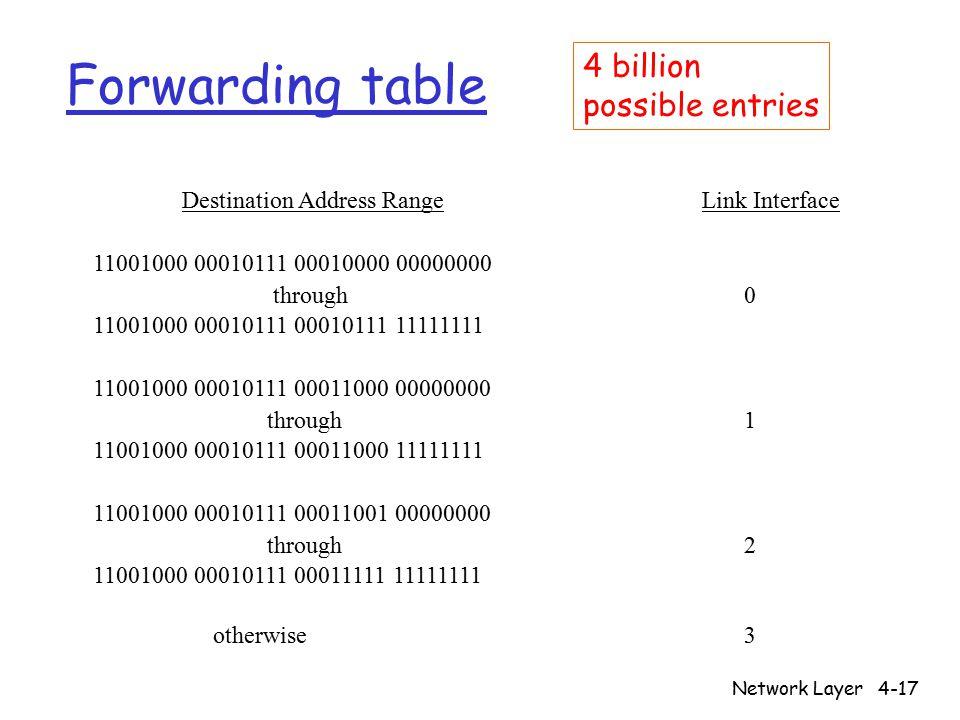 Network Layer4-17 Forwarding table Destination Address Range Link Interface 11001000 00010111 00010000 00000000 through 0 11001000 00010111 00010111 11111111 11001000 00010111 00011000 00000000 through 1 11001000 00010111 00011000 11111111 11001000 00010111 00011001 00000000 through 2 11001000 00010111 00011111 11111111 otherwise 3 4 billion possible entries