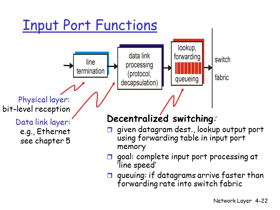Network Layer4-22 Input Port Functions Decentralized switching: r given datagram dest., lookup output port using forwarding table in input port memory r goal: complete input port processing at 'line speed' r queuing: if datagrams arrive faster than forwarding rate into switch fabric Physical layer: bit-level reception Data link layer: e.g., Ethernet see chapter 5