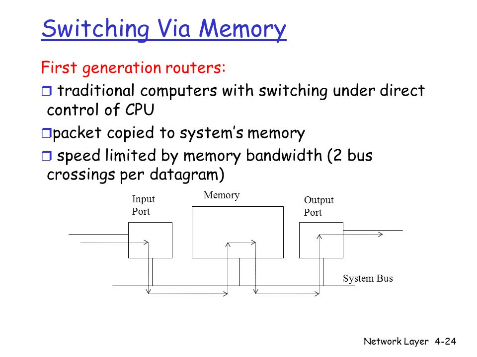 Network Layer4-24 Switching Via Memory First generation routers: r traditional computers with switching under direct control of CPU r packet copied to system's memory r speed limited by memory bandwidth (2 bus crossings per datagram) Input Port Output Port Memory System Bus