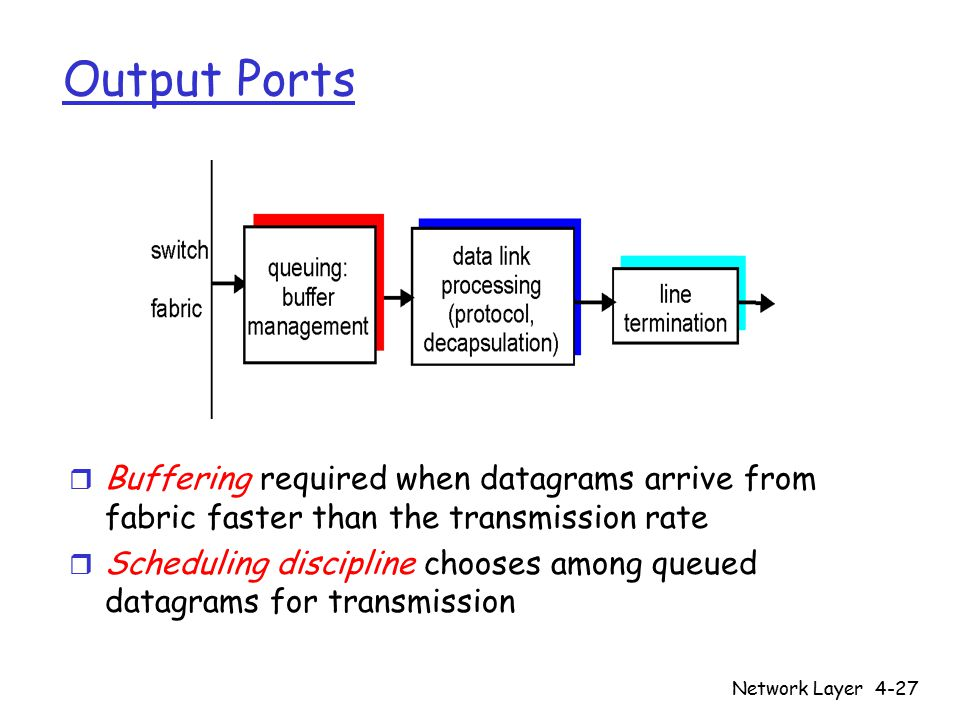 Network Layer4-27 Output Ports r Buffering required when datagrams arrive from fabric faster than the transmission rate r Scheduling discipline chooses among queued datagrams for transmission