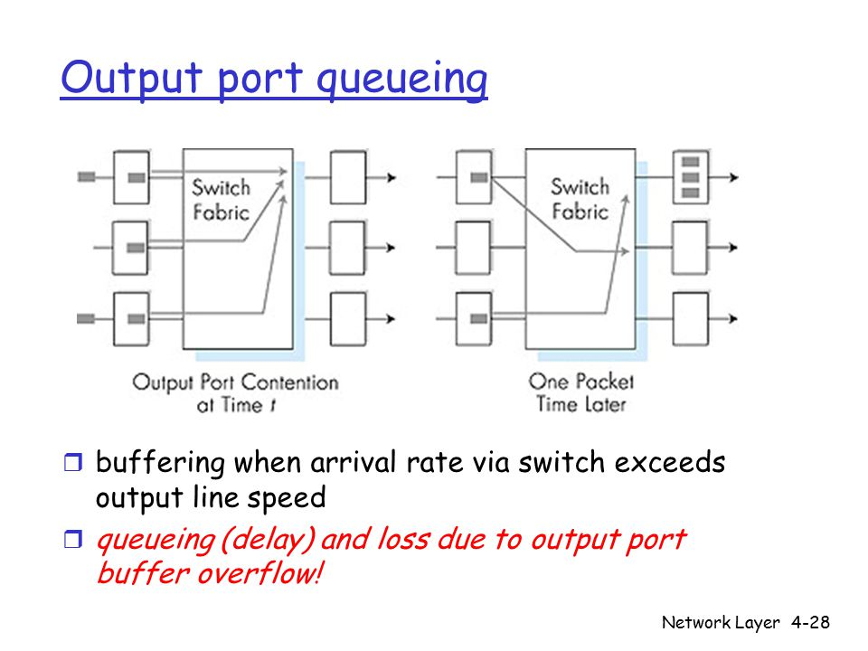 Network Layer4-28 Output port queueing r buffering when arrival rate via switch exceeds output line speed r queueing (delay) and loss due to output port buffer overflow!