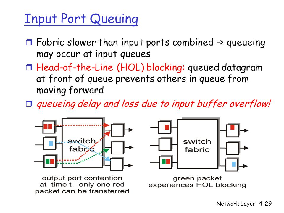 Network Layer4-29 Input Port Queuing r Fabric slower than input ports combined -> queueing may occur at input queues r Head-of-the-Line (HOL) blocking: queued datagram at front of queue prevents others in queue from moving forward r queueing delay and loss due to input buffer overflow!