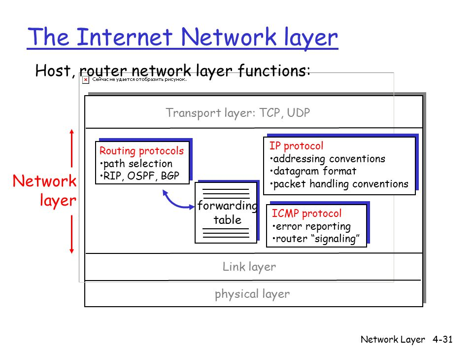 Network Layer4-31 The Internet Network layer forwarding table Host, router network layer functions: Routing protocols path selection RIP, OSPF, BGP IP protocol addressing conventions datagram format packet handling conventions ICMP protocol error reporting router signaling Transport layer: TCP, UDP Link layer physical layer Network layer