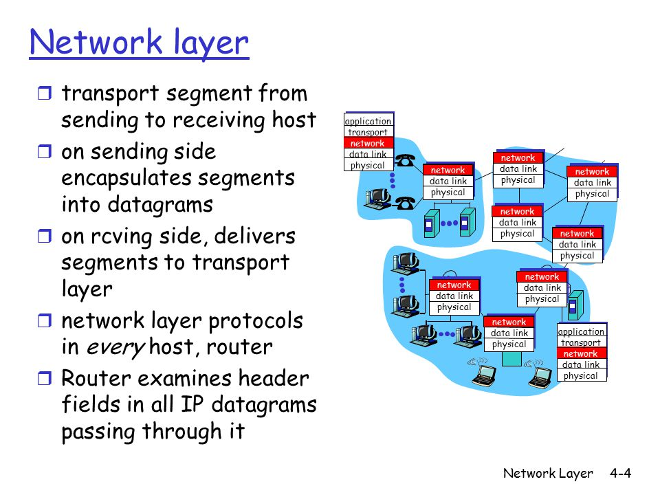 Network Layer4-4 Network layer r transport segment from sending to receiving host r on sending side encapsulates segments into datagrams r on rcving side, delivers segments to transport layer r network layer protocols in every host, router r Router examines header fields in all IP datagrams passing through it network data link physical network data link physical network data link physical network data link physical network data link physical network data link physical network data link physical network data link physical application transport network data link physical application transport network data link physical