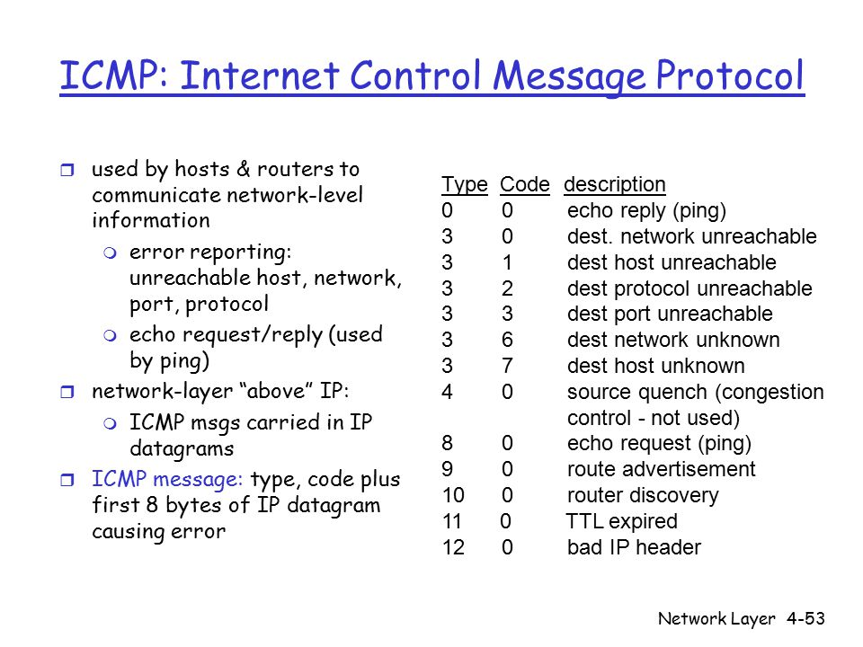 Network Layer4-53 ICMP: Internet Control Message Protocol r used by hosts & routers to communicate network-level information m error reporting: unreachable host, network, port, protocol m echo request/reply (used by ping) r network-layer above IP: m ICMP msgs carried in IP datagrams r ICMP message: type, code plus first 8 bytes of IP datagram causing error Type Code description 0 0 echo reply (ping) 3 0 dest.
