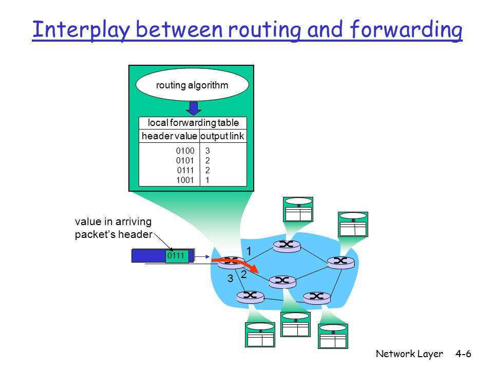 Network Layer4-6 1 2 3 0111 value in arriving packet's header routing algorithm local forwarding table header value output link 0100 0101 0111 1001 32213221 Interplay between routing and forwarding