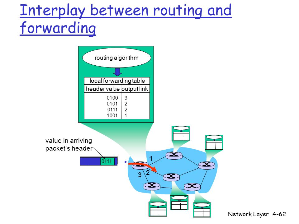 Network Layer4-62 1 2 3 0111 value in arriving packet's header routing algorithm local forwarding table header value output link 0100 0101 0111 1001 32213221 Interplay between routing and forwarding