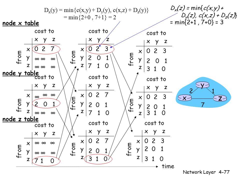 Network Layer4-77 x y z x y z 0 2 7 ∞∞∞ ∞∞∞ from cost to from x y z x y z 0 2 3 from cost to x y z x y z 0 2 3 from cost to x y z x y z ∞∞ ∞∞∞ cost to x y z x y z 0 2 7 from cost to x y z x y z 0 2 3 from cost to x y z x y z 0 2 3 from cost to x y z x y z 0 2 7 from cost to x y z x y z ∞∞∞ 710 cost to ∞ 2 0 1 ∞ ∞ ∞ 2 0 1 7 1 0 2 0 1 7 1 0 2 0 1 3 1 0 2 0 1 3 1 0 2 0 1 3 1 0 2 0 1 3 1 0 time x z 1 2 7 y node x table node y table node z table D x (y) = min{c(x,y) + D y (y), c(x,z) + D z (y)} = min{2+0, 7+1} = 2 D x (z) = min{c(x,y) + D y (z), c(x,z) + D z (z)} = min{2+1, 7+0} = 3