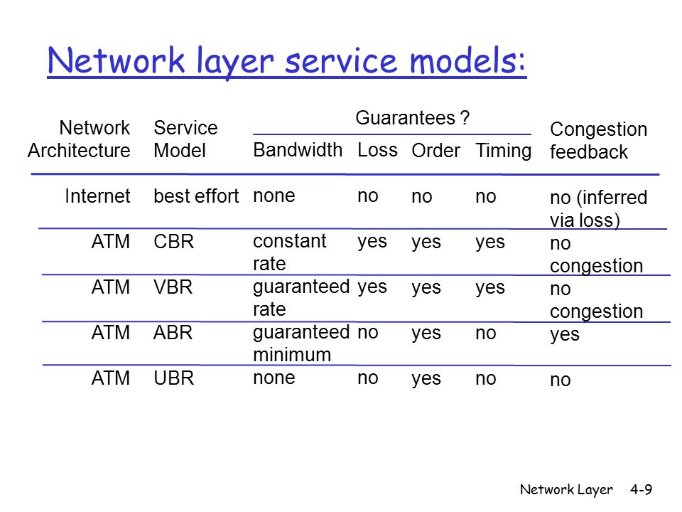 Network Layer4-9 Network layer service models: Network Architecture Internet ATM Service Model best effort CBR VBR ABR UBR Bandwidth none constant rate guaranteed rate guaranteed minimum none Loss no yes no Order no yes Timing no yes no Congestion feedback no (inferred via loss) no congestion no congestion yes no Guarantees