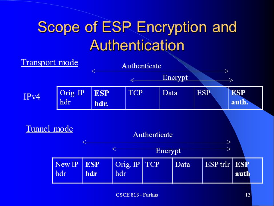 CSCE 813 - Farkas13 Scope of ESP Encryption and Authentication Orig. IP hdr ESP hdr. TCPDataESPESP auth. IPv4 Transport mode Authenticate Encrypt New