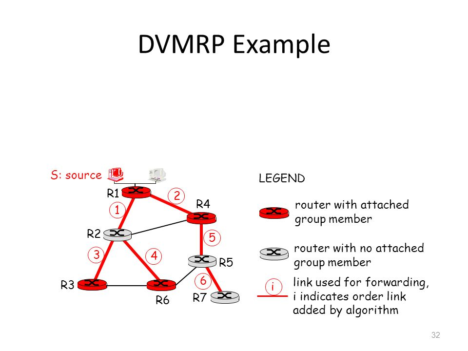 DVMRP Example R1 R2 R3 R4 R5 R6 R7 2 1 6 3 4 5 i router with attached group member router with no attached group member link used for forwarding, i indicates order link added by algorithm LEGEND S: source 32
