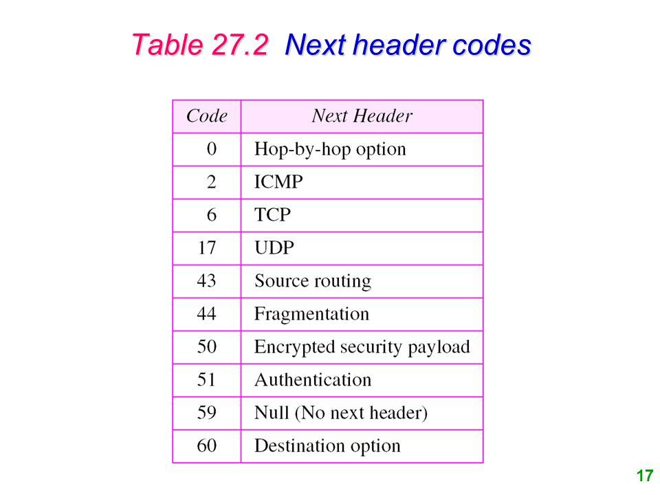 17 Table 27.2 Next header codes