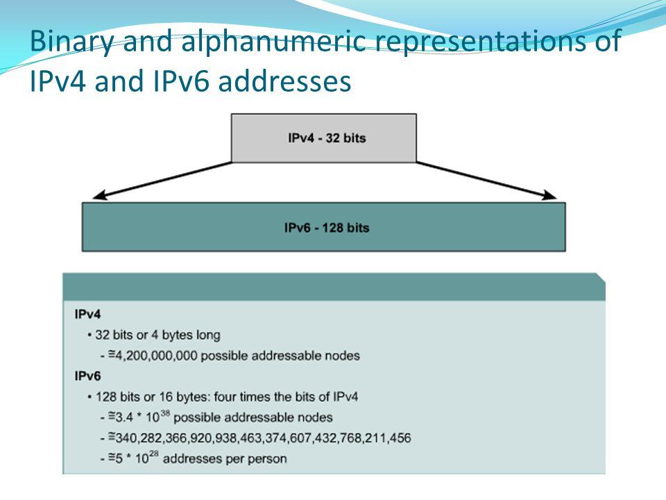 Binary and alphanumeric representations of IPv4 and IPv6 addresses