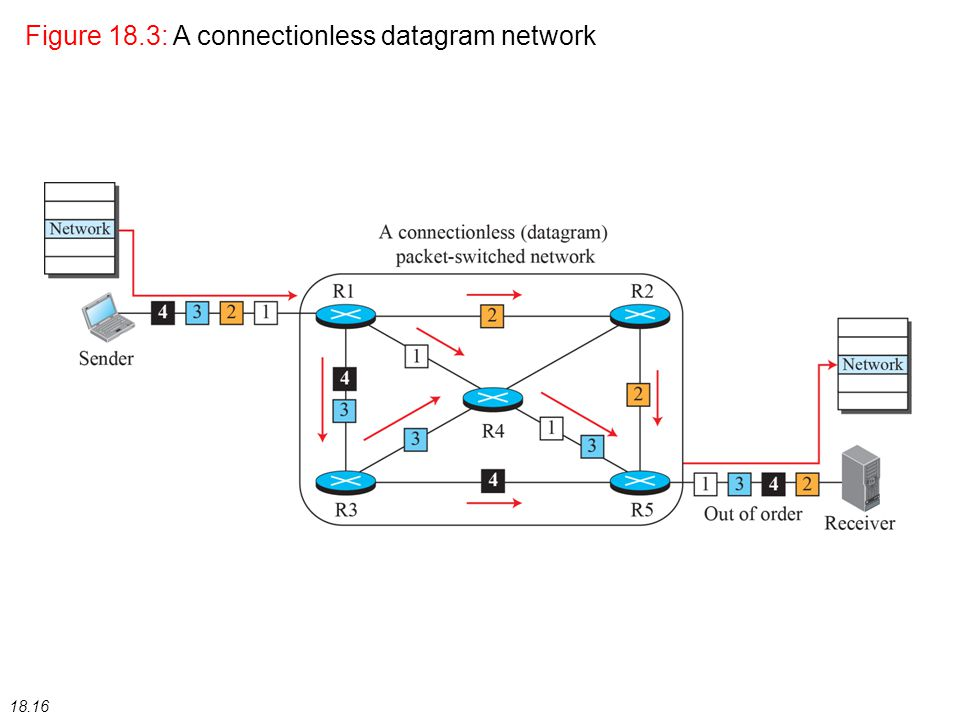 18.16 Figure 18.3: A connectionless datagram network