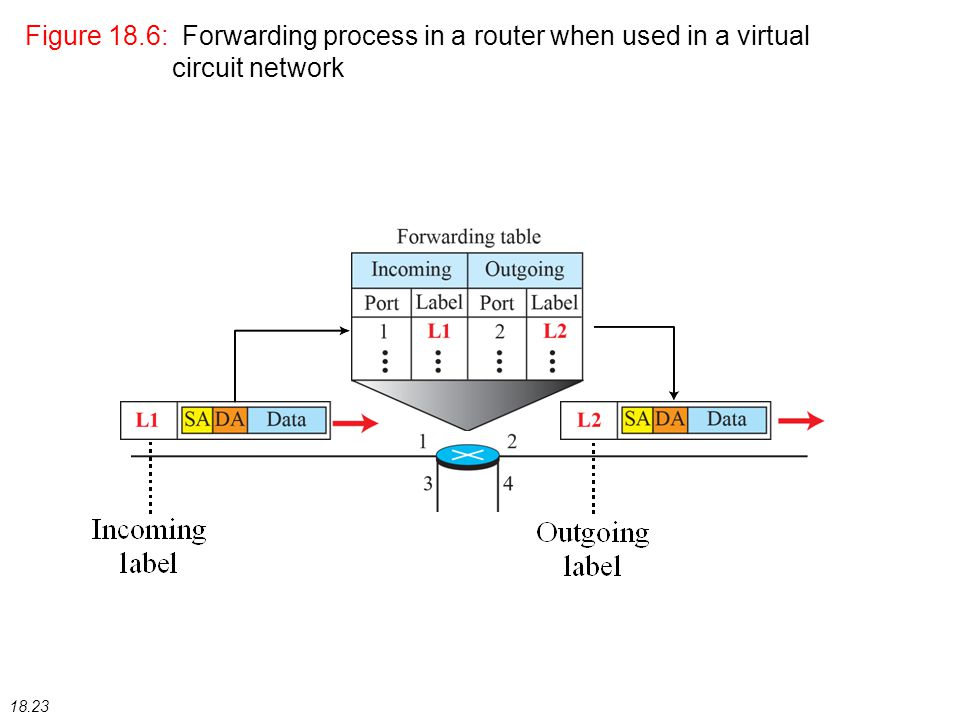 18.23 Figure 18.6: Forwarding process in a router when used in a virtual circuit network