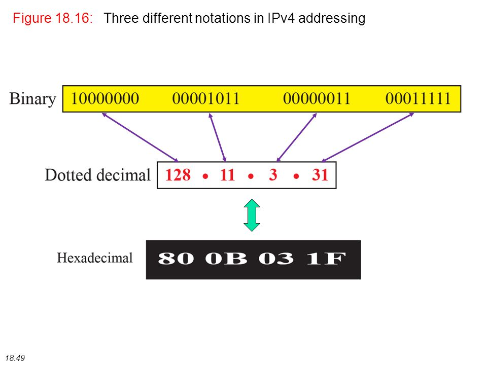 18.49 Figure 18.16: Three different notations in IPv4 addressing