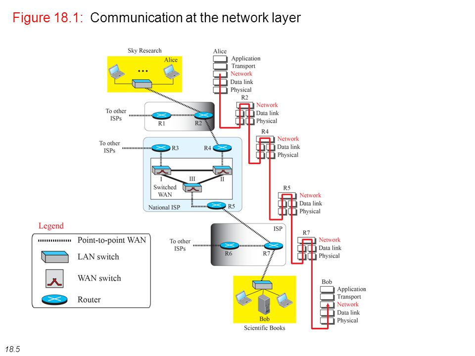 18.5 Figure 18.1: Communication at the network layer