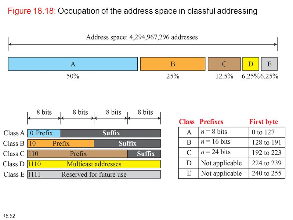 18.52 Figure 18.18: Occupation of the address space in classful addressing