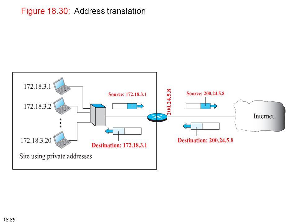 Figure 18.30: Address translation 18.86