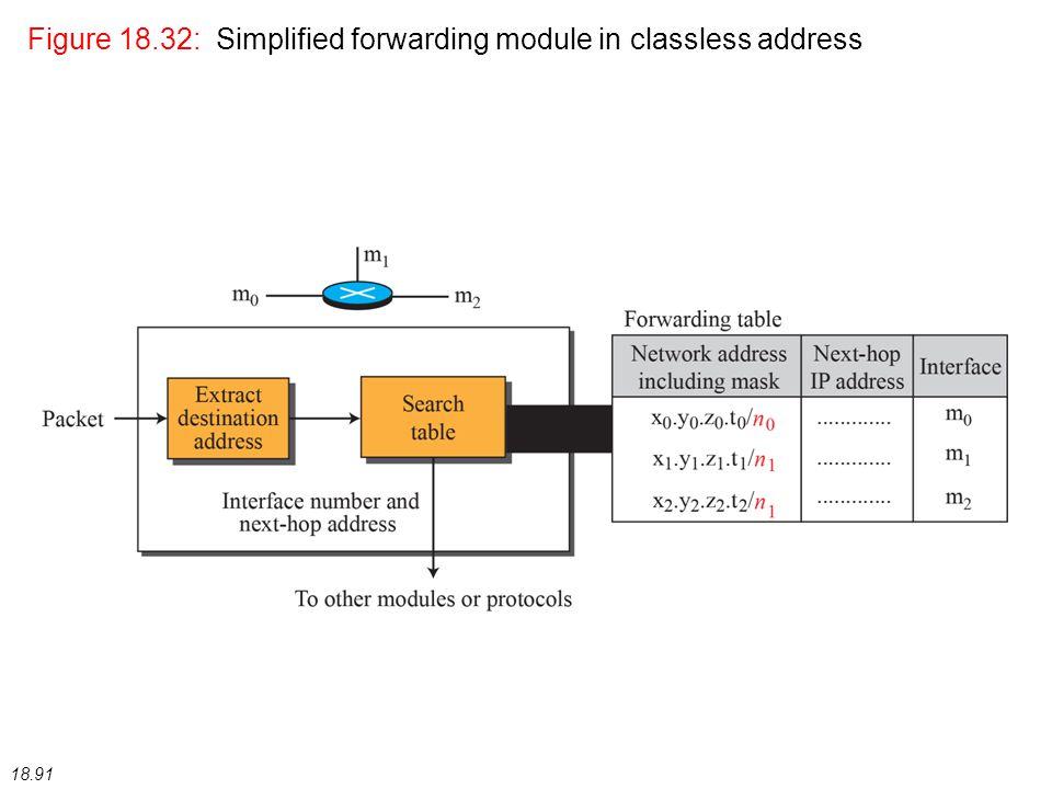 18.91 Figure 18.32: Simplified forwarding module in classless address